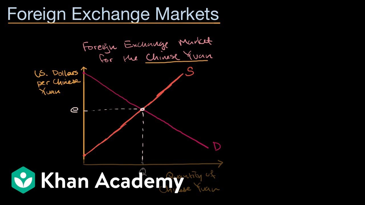 Supply and demand curves in foreign exchange