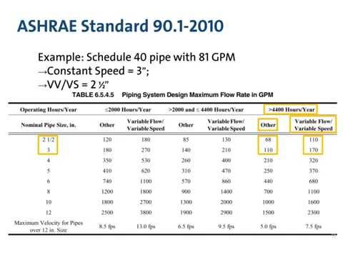 Sizing Variable Flow Piping – An Opportunity for Reducing Energy