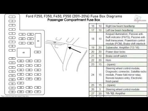 08 ford f 350 super duty fuse box diagram ford f250  f350  f450  f550  2011 2016  fuse box diagrams youtube  ford f250  f350  f450  f550  2011 2016