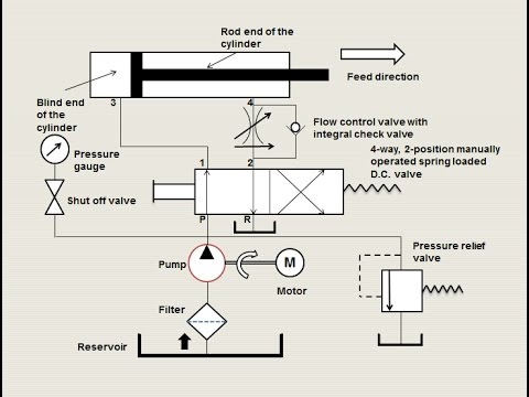 [Full Download] Animation How Basic Hydraulic Circuit Works