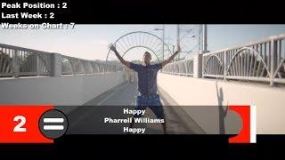 Top 10 Songs Of The Week- March 01, 2014 (Billboard Hot 100)