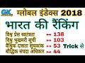 विभिन्न सूचकांकों में भारत की रैंकिंग | India Rank in Different index Report | RPF, SSC, UP POLICE