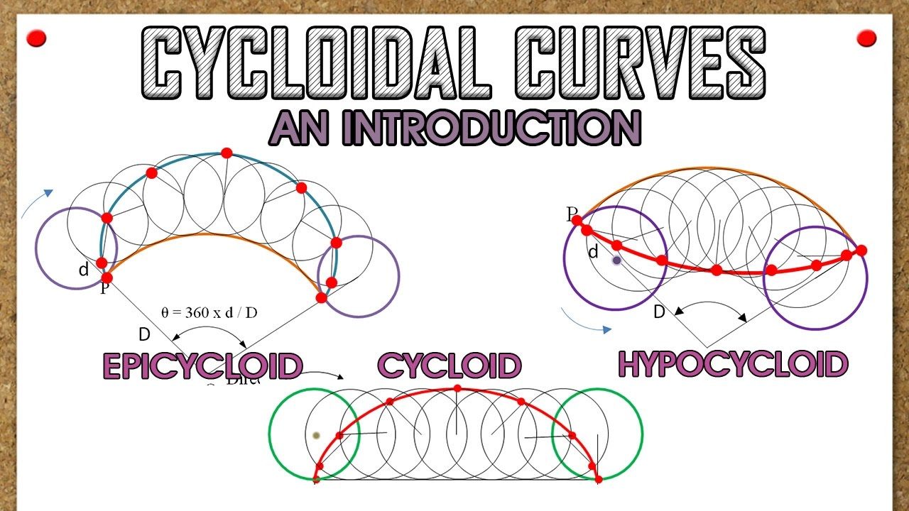 Introduction to Cycloidal Curves (Cycloid, Epicycloid & Hypocycloid)