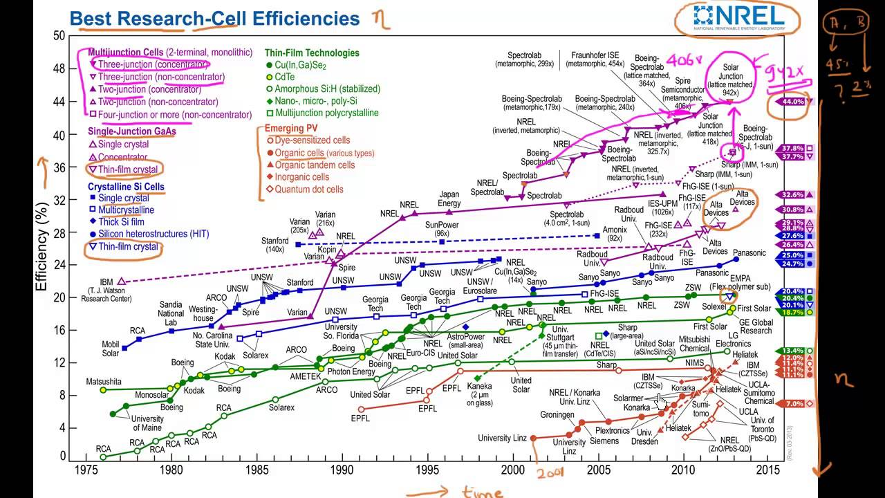 Nrel Chart For Record Efficiency Solar Cells Youtube
