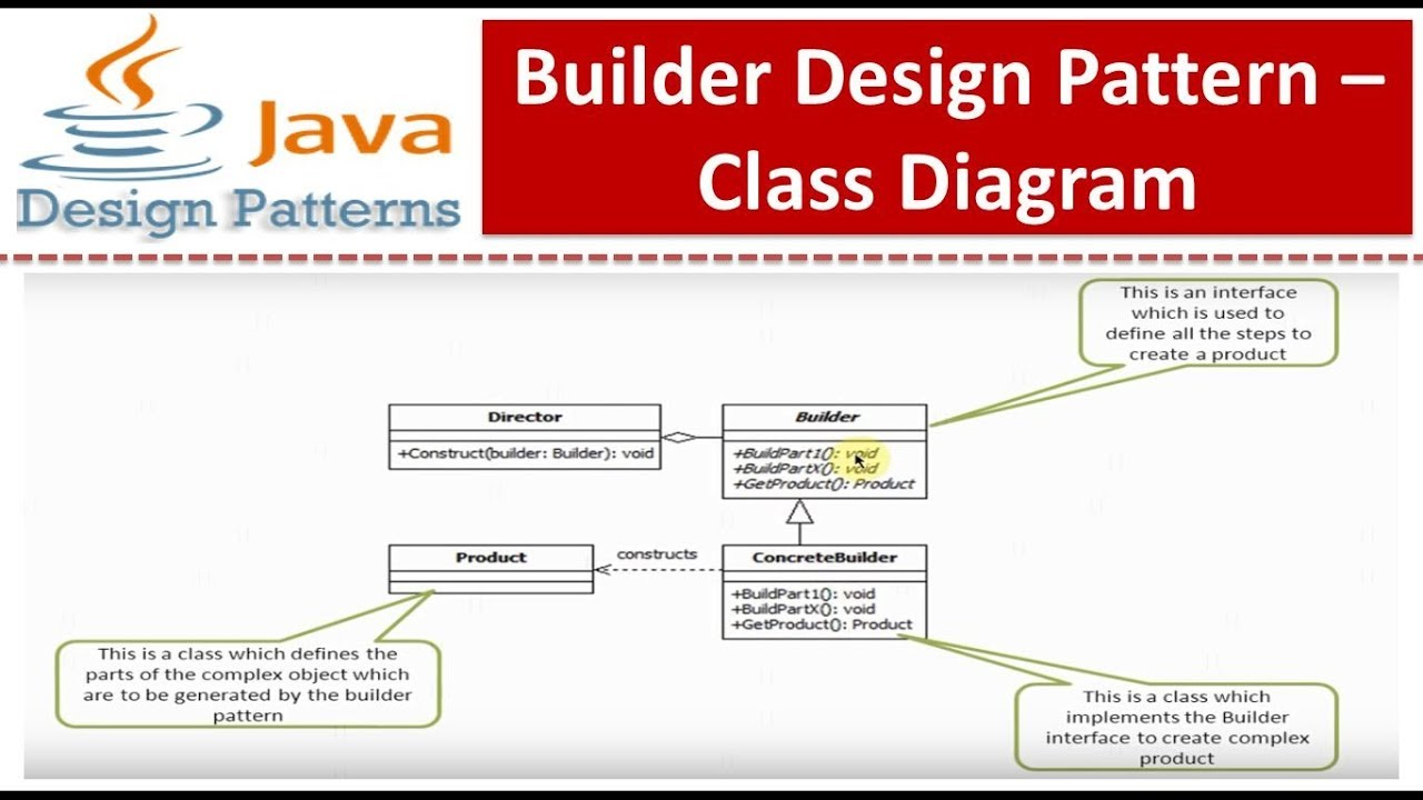 builder design pattern   class diagram   youtubebuilder design pattern   class diagram