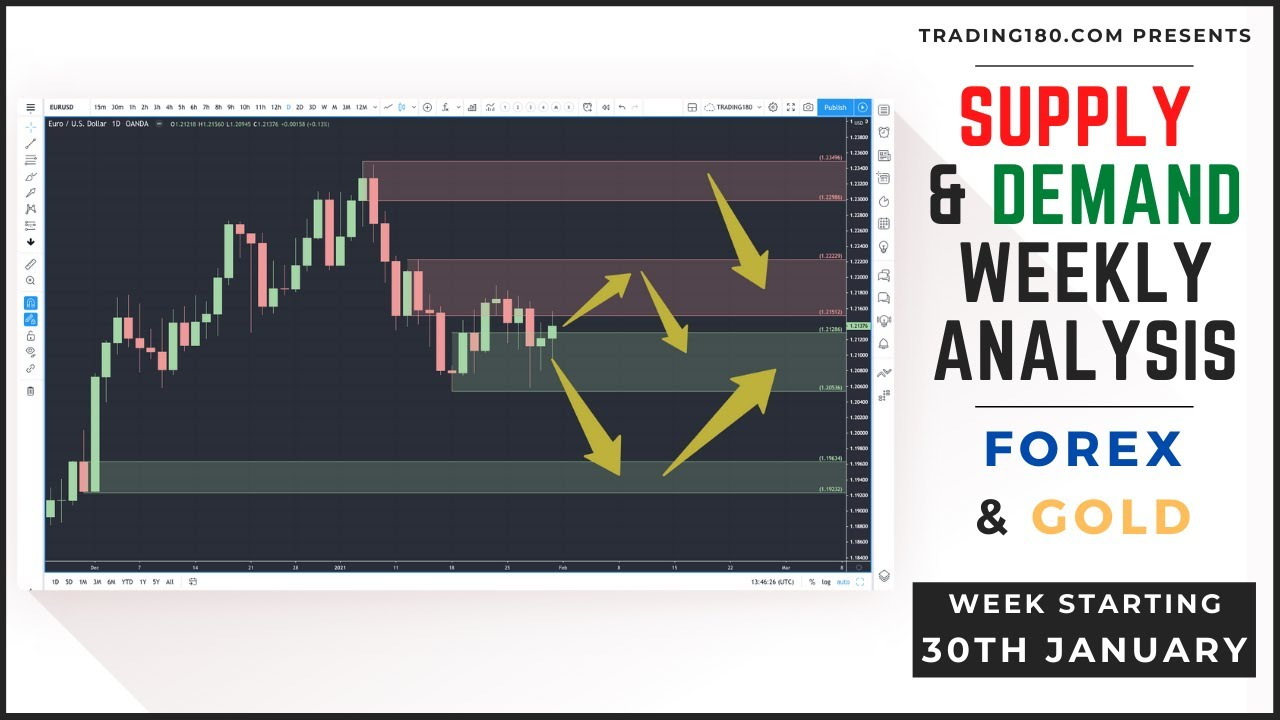 Supply And Demand Weekly Forex Market Analysis | Fundamentals & Technicals (Including Gold)