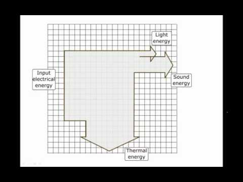 Energy transformations efficiency and sankey diagrams youtube energy transformations efficiency and sankey diagrams ccuart Gallery