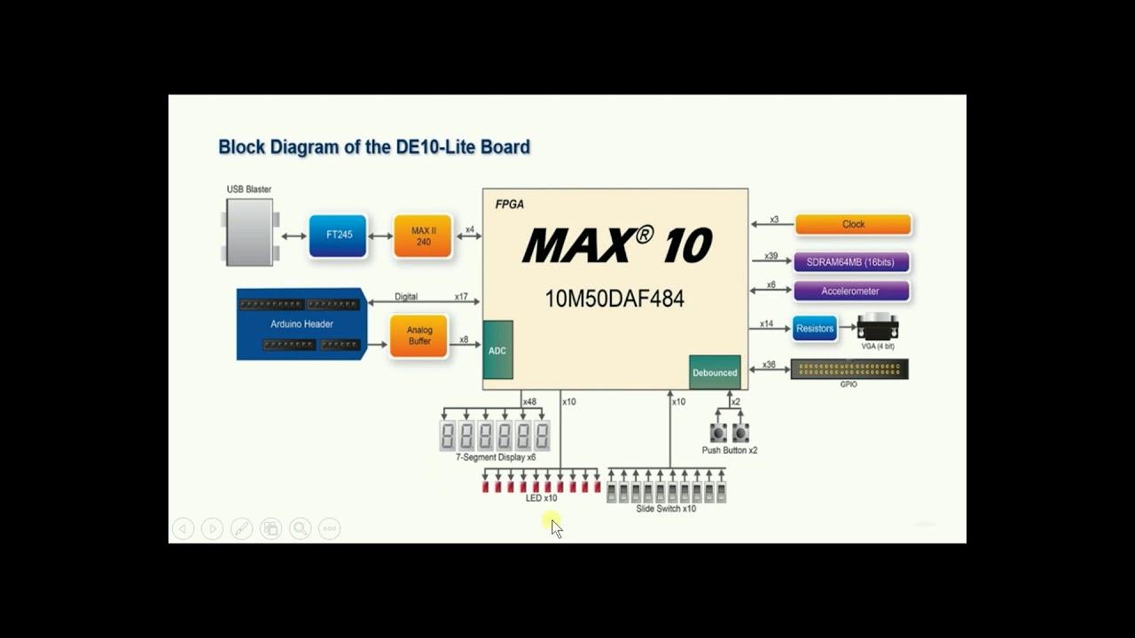 yhkao - FPGA-晶片