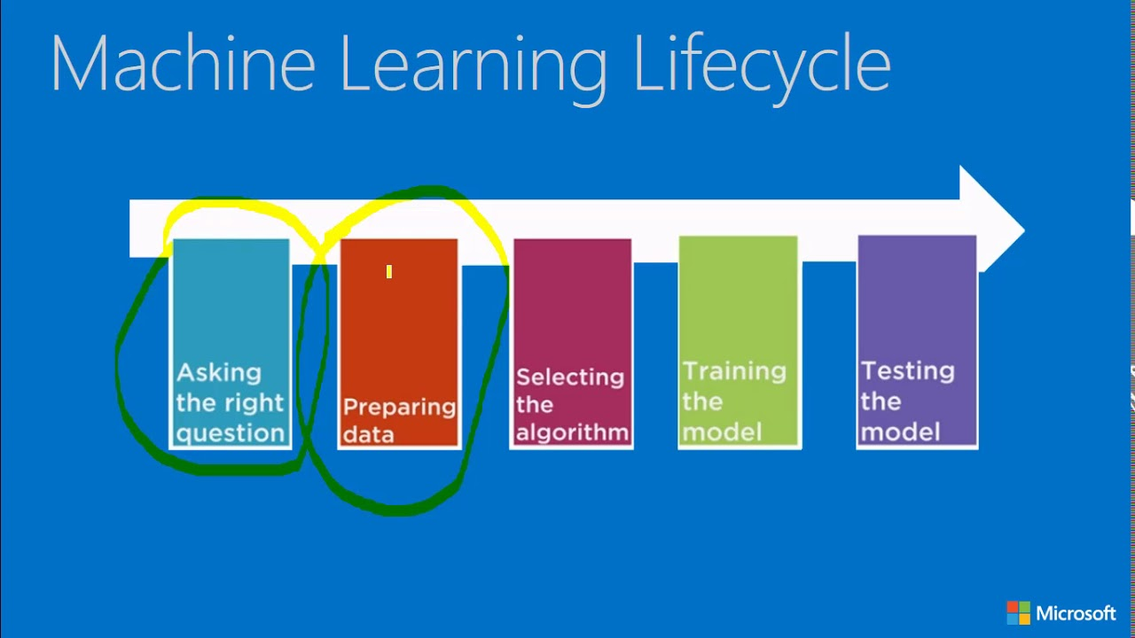 Azure Machine Learning Without Coding - Life Cycle of ...