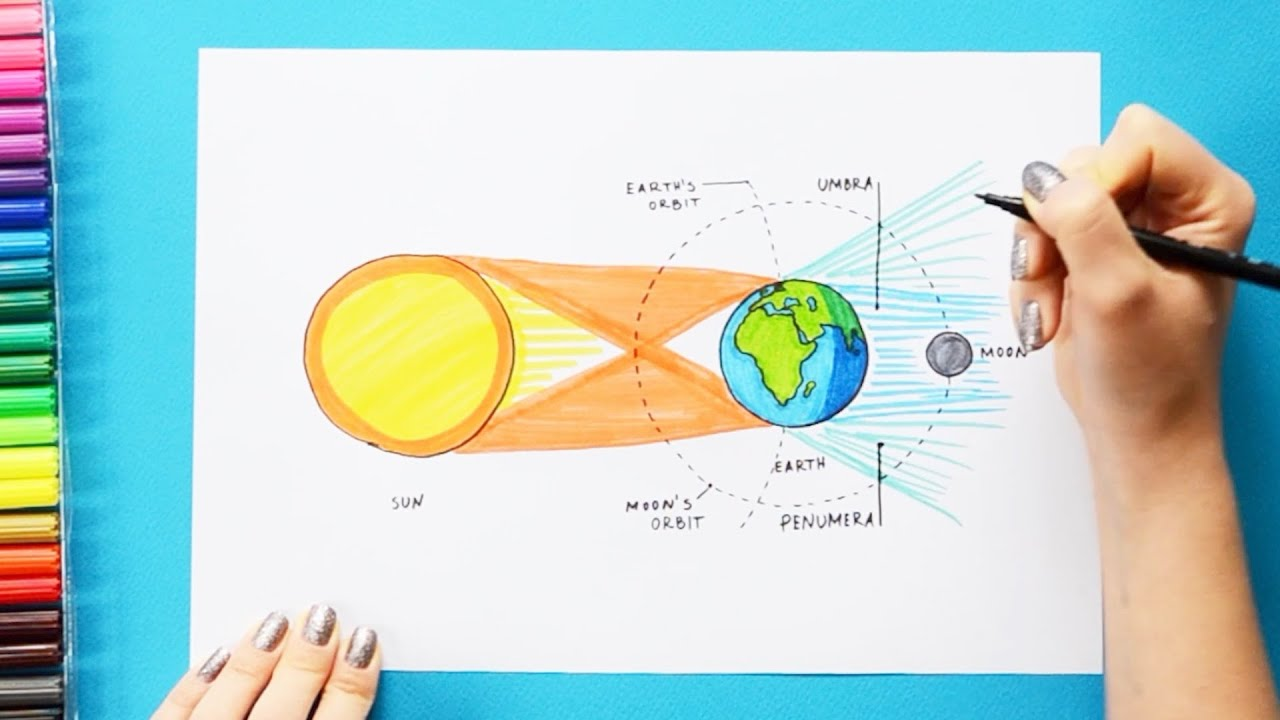 How To Draw Lunar Eclipse Labeled Science Diagrams