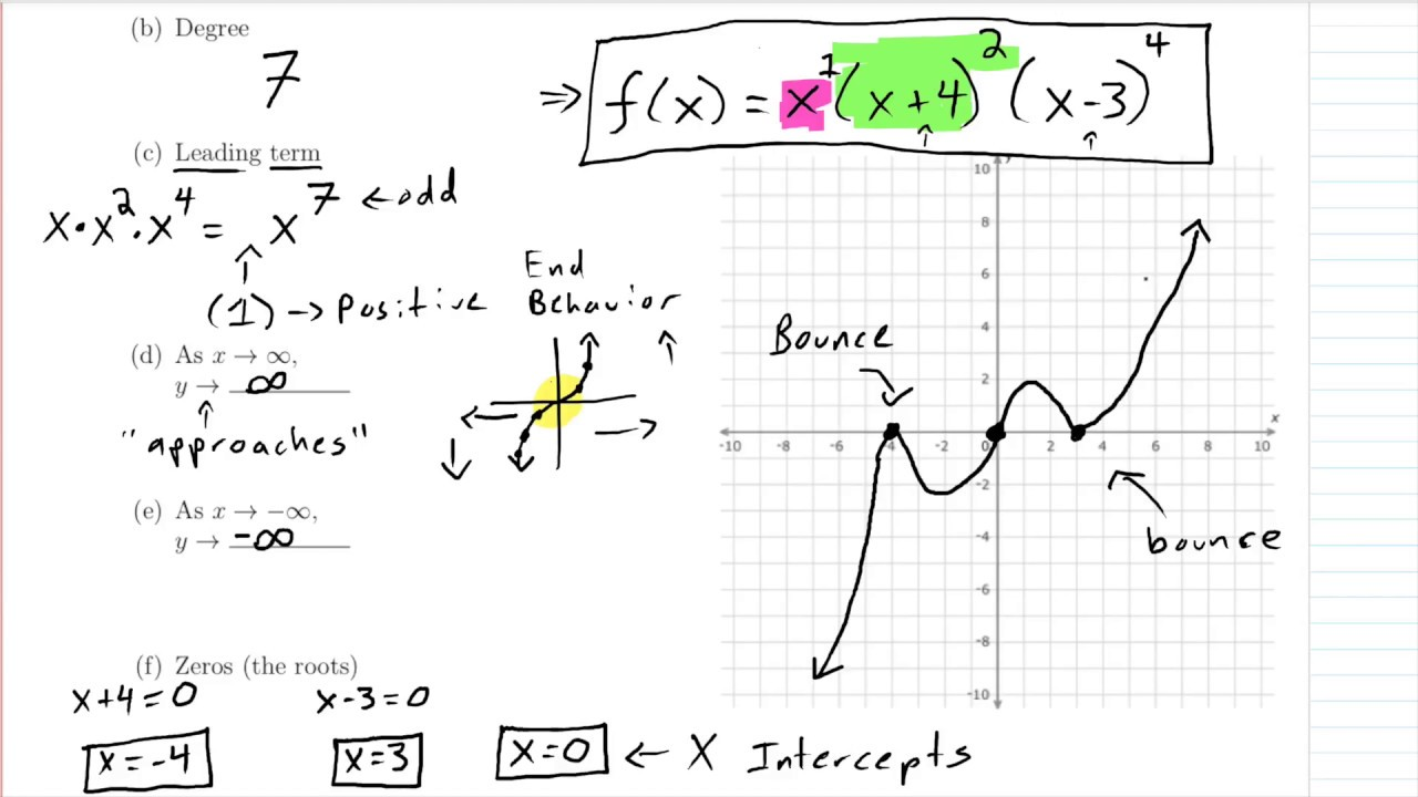 college algebra 1 leading term degree end behavior intercepts