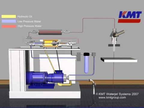 how the high pressure waterjet pump works