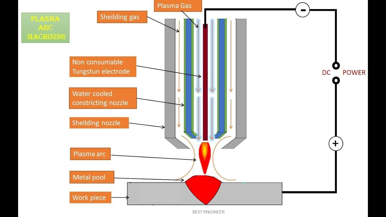 Plasma welding: installation, technology, principle of operation, application 51
