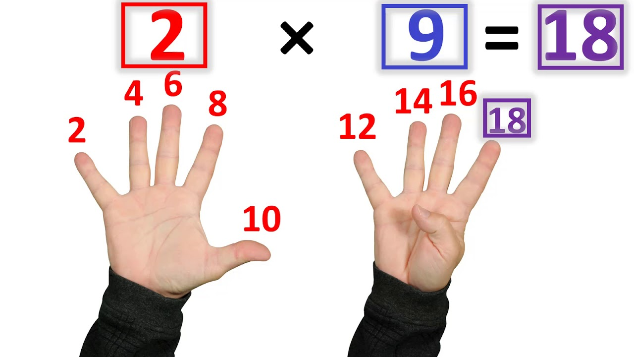 The Fastest Way to Learn Multiplication Facts image