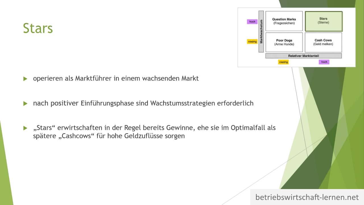 portfolio analyse bcg matrix marketing einfache. Black Bedroom Furniture Sets. Home Design Ideas