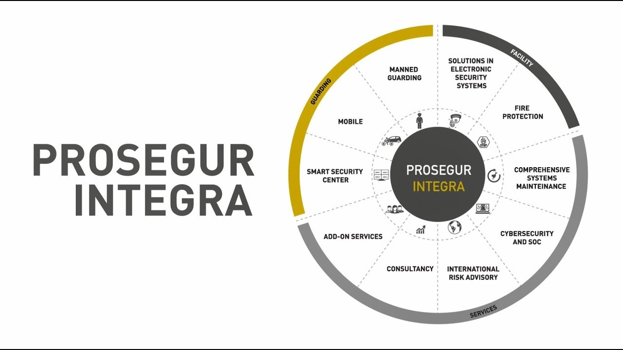 security  u2013 prosegur integra security solution