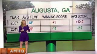 Weather at the Masters