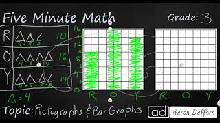 3rd Grade Math Pictographs and Bar Graphs