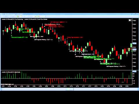 11th June Russell TF Futures Daily Report-How To Trade Russell TF Futures.mp4