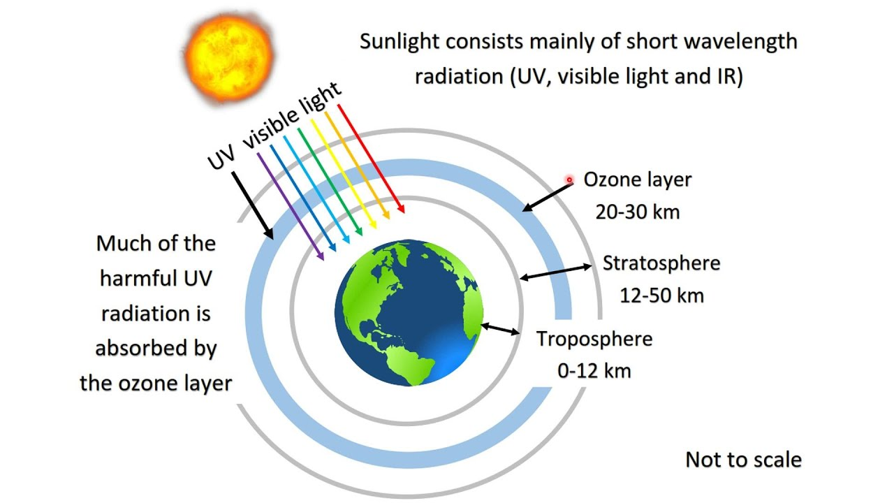 an in depth description of the ozone layer and how it is formed Ozone is a gas found in the atmosphere consisting of three oxygen atoms: o 3ozone is formed in the atmosphere when energetic ultraviolet (uv) radiation dissociates molecules of oxygen, o 2, into separate oxygen atoms.