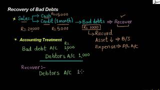 Recovery of Bad Debts