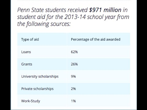 Public Affairs Report: Penn State Tuition