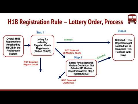 H1B Registration Requirement Final Rule by USCIS - New Lottery Order , Process