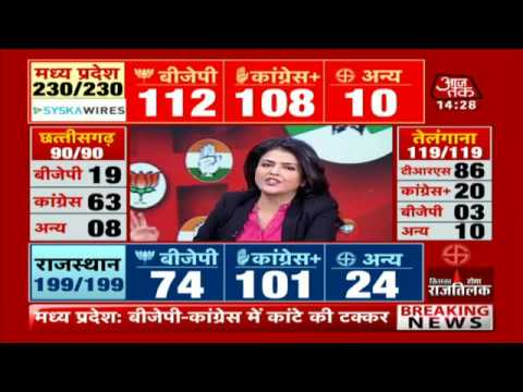Madhya Pradesh Elections Results 2018- LIVE TV, Elections LIVE, MP, Chattisgarh LIVE