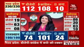 Madhya Pradesh Elections Results 2018- LIVE TV, Elections LIVE, MP, Chattisgarh LIVE