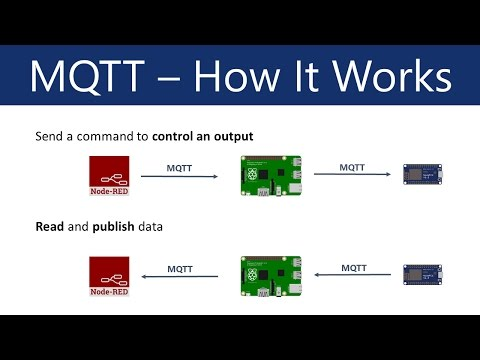 What is MQTT and How It Works