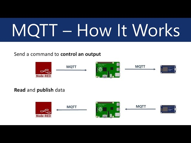 15 Standard IoT Protocols That You Must Know About | Tech Prior