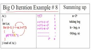 Algorithm: Time Complexity of Iterative Program Example # 8