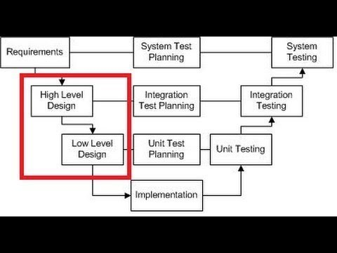 informatica high level design document
