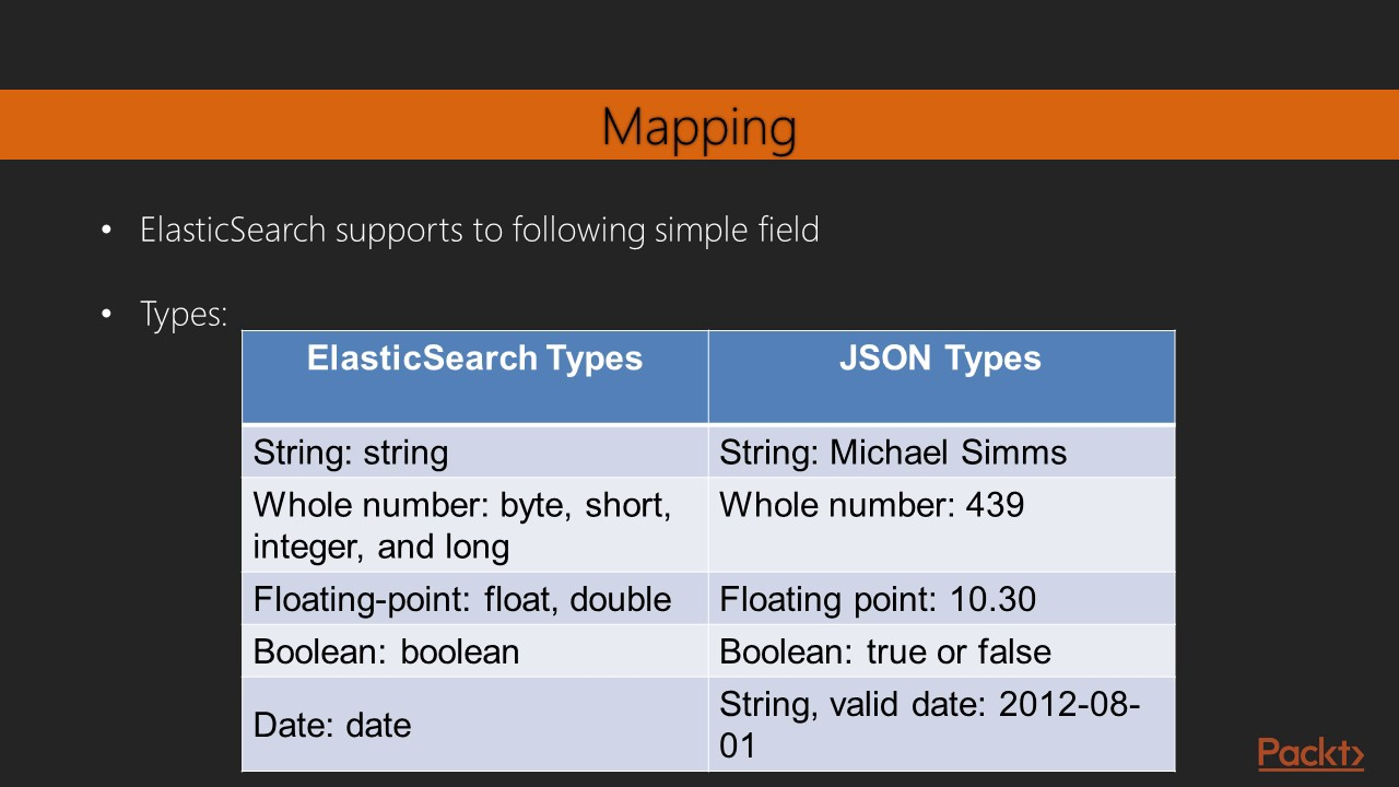Learning ElasticSearch 5 0 : Adding and Deleting an Index | packtpub com