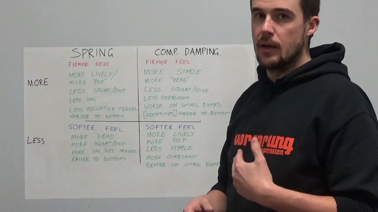 The Tuesday Tune Ep 11 - Adjusting spring rate vs adjusting compression damping