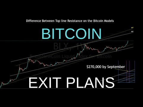 Bitcoin Log Charts W/ Take Profit Trend Line Levels (Exit Plans Series)
