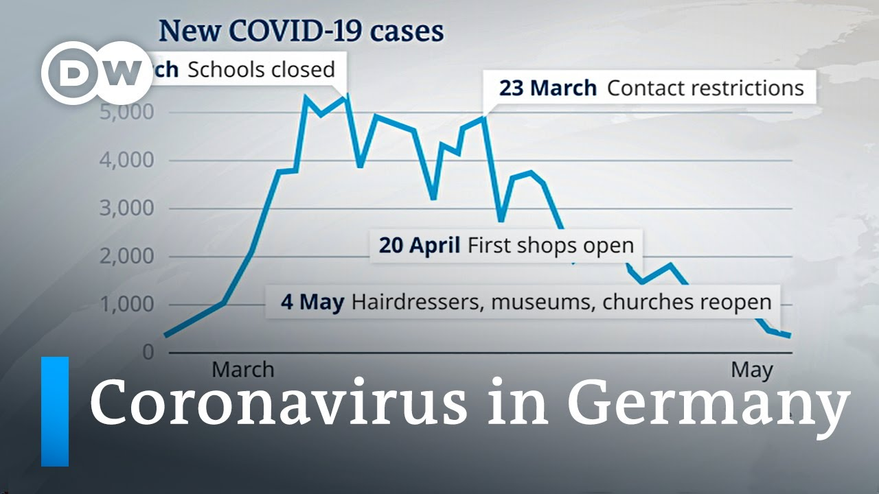 Coronavirus in Germany What is the government's plan   DW News