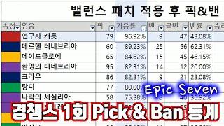 [에픽세븐] 경챔스 1회 Pick & Ban 통…