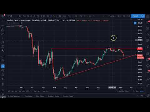 February 15th Bitcoin Cryptocurrency Alt Coin Update