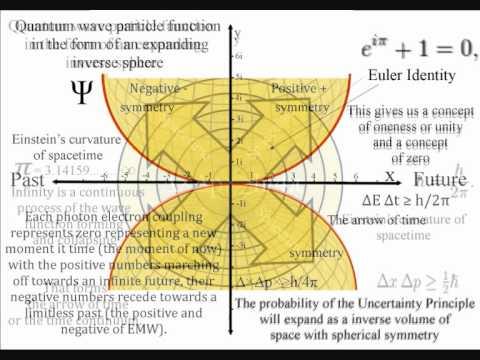 Nikola Tesla's universal motion