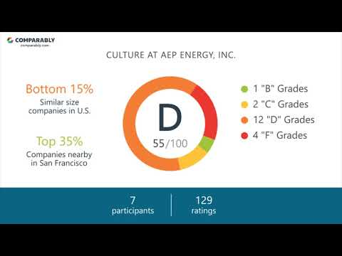 Working at AEP ENERGY, INC. - May 2018