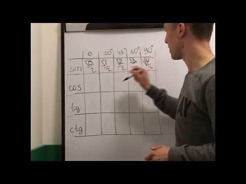 Вопрос: Как запомнить таблицу значений тригонометрических функций?