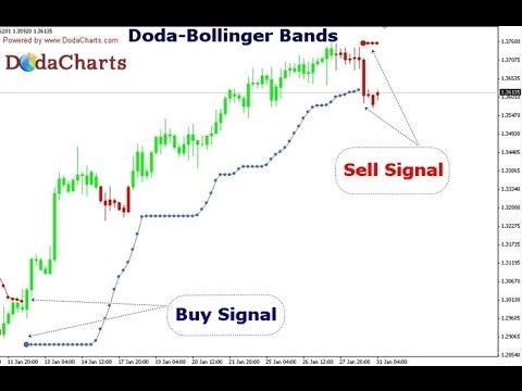 Doda Bollinger Bands Indicator For Metatrader 4 Youtube