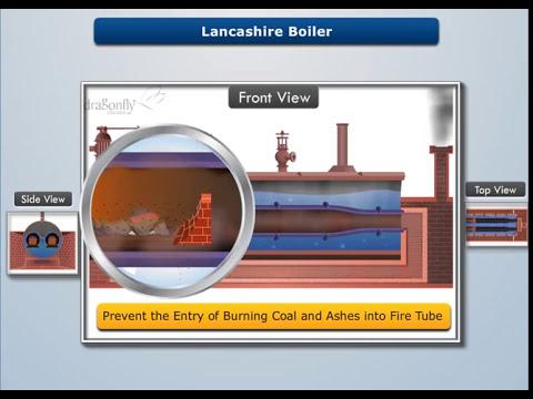 Working & Construction of Lancashire Boiler - Magic Marks