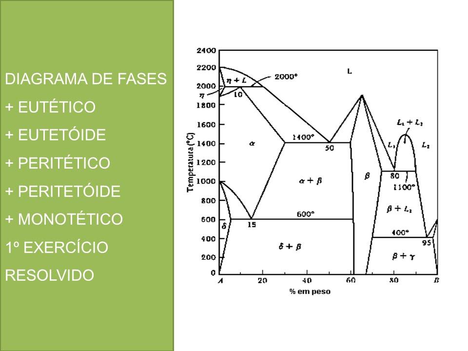 Diagrama De Fases   Eut U00e9tico   Eutet U00f3ide   Perit U00e9tico   Peritet U00f3ide   Monot U00e9tico  1 U00ba Exerc U00edcio
