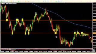 Технический анализ: история повторяется (йена и фунт)