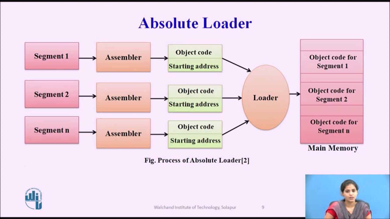 Absolute Loader And Relocation Loader Youtube