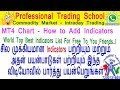 Commodity Market : How to Add Best Indicators in MT4 Chart - Top Secrets - Be a Successful Trader