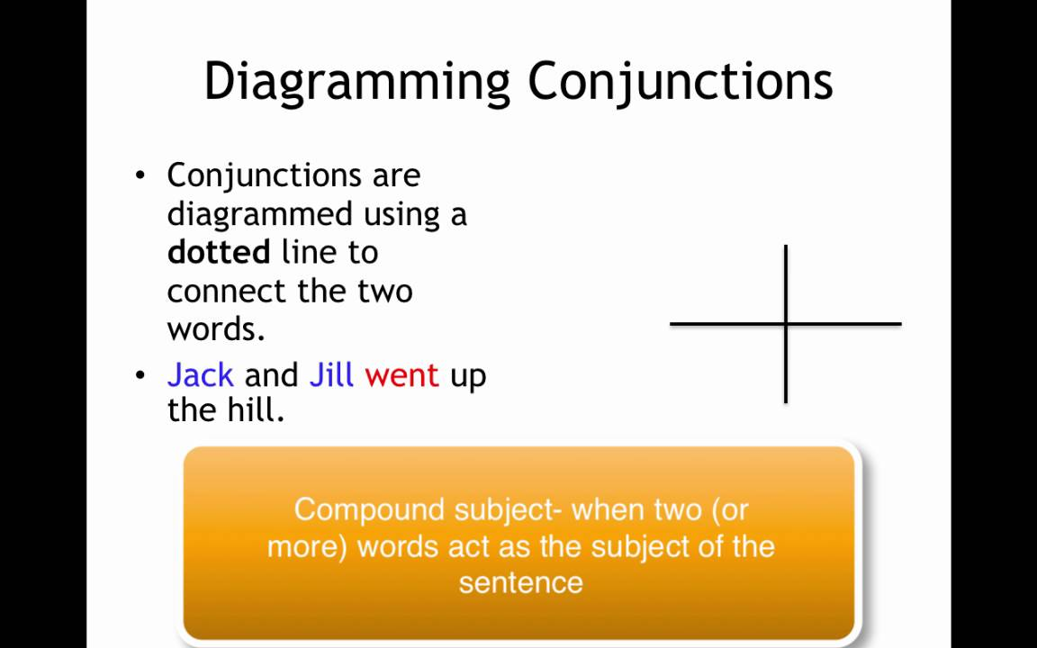 Sentence diagramming conjunctions youtube sentence diagramming conjunctions ccuart Image collections