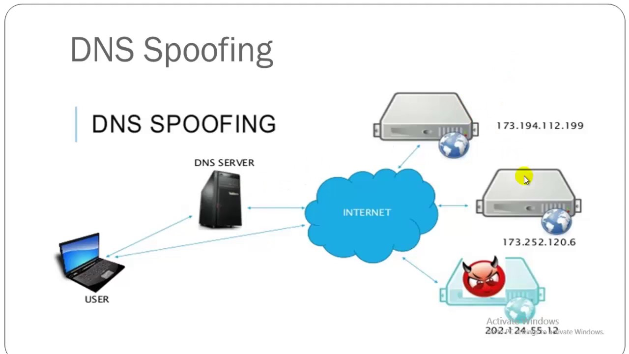 DNS spoofing vs DNS poisoning ...